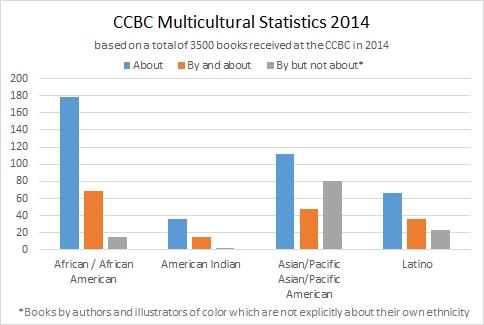Multicultural_Stats_Bar_ Graph_2014